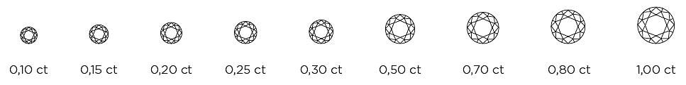 diamantstorlekar